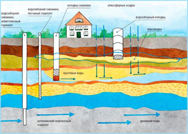 Схема забора воды для различных видов скважин.