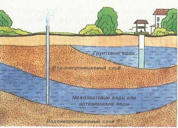 Схема залегания грунтовых и артезианских вод