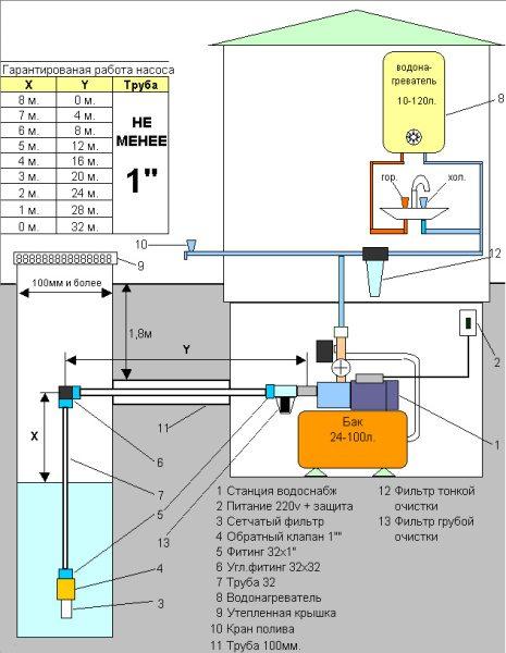 Схематическая инструкция подключения насосной станции.
