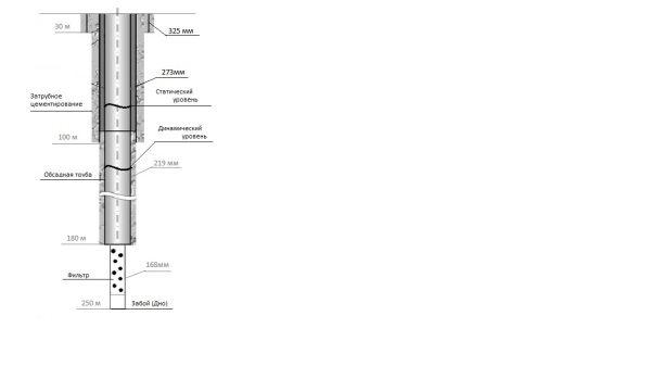 Схематический разрез артезианского водозабора.