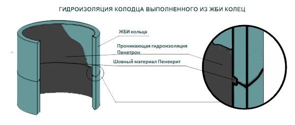 Схематическое изображение гидроизоляции бетонной конструкции при помощи «Пенетрона» и «Пенекрита».
