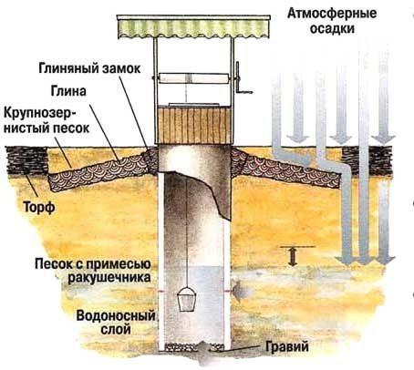 Схематическое изображение устройства колодца, где также показано, какие внешние факторы приводят к нарушению целостности его стен.