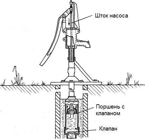 Шток двигает поршень вверх-вниз, благодаря чему вода и выкачивается на поверхность