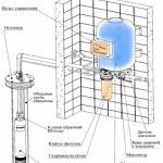 Система автоматического водоснабжения дома из скважины