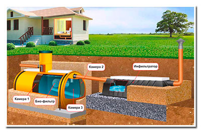 Система канализационных труб, которые идут к камерам, монтируется ниже уровня промерзания почвы в данной местности.