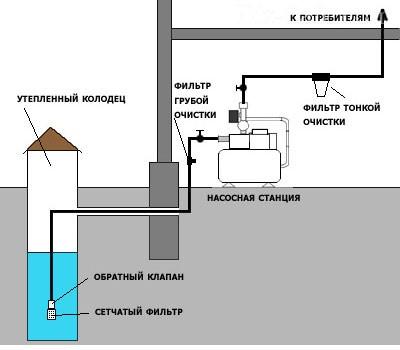 Система с насосной станцией