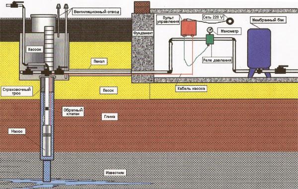 Система водопровода из артезианской скважины