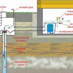 Система водоснабжения дачного дома из скважины