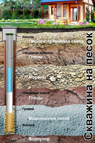 Скважина на песок нуждается в периодическом ремонте.