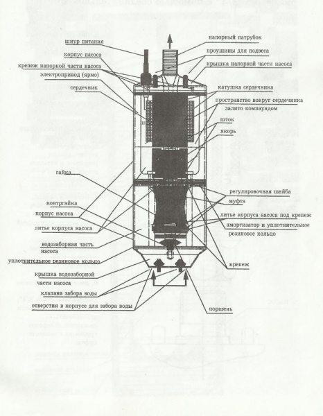 Строение вибрационных приборов.