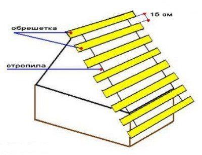Строительство крыши для колодезного домика
