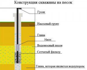 Структура скважины на песчаник
