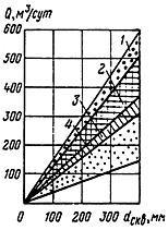 Таблица приближенного определения дебета скважины