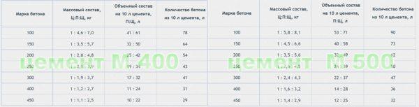 Таблица состава бетонов