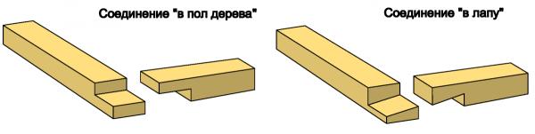 Типы углового соединения
