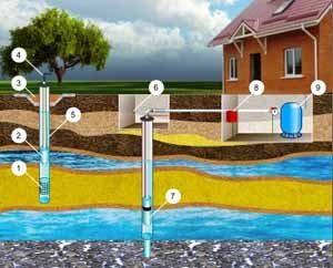 Учтём, перед началом бурения не избежать исследований грунта – водяные пласты могут располагаться на разной глубине