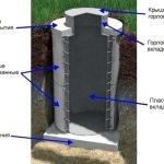 Устройство бетонного колодца