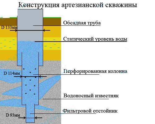 Устройство артезианской скважины.