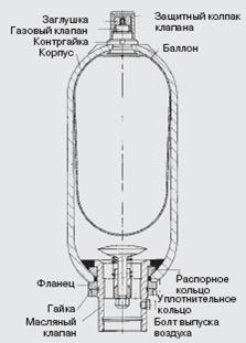 Устройство конструкции баллонного типа