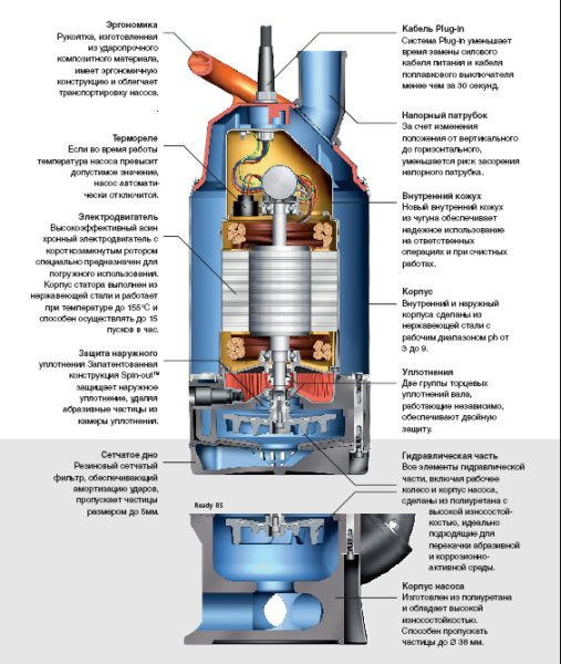 Устройство центробежного агрегата.
