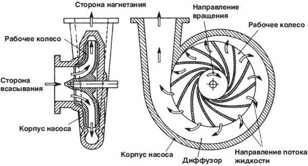 Устройство центробежного прибора.