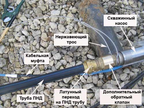Устройство водоносной системы