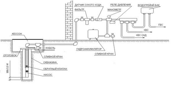 Устройство водоснабжающей системы.