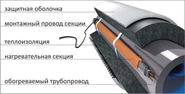 Утеплитель в сочетании с греющим кабелем