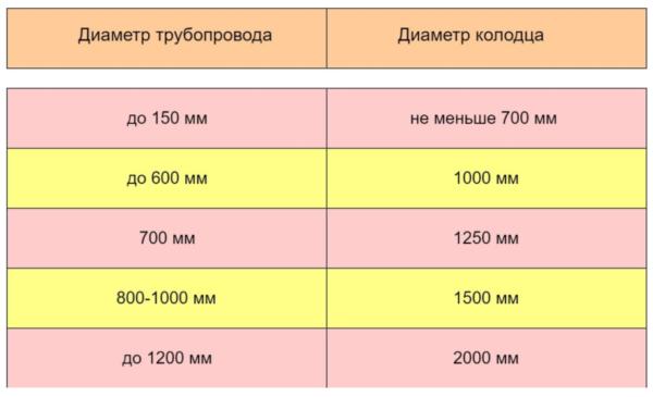 В таблице приведены соотношения внутреннего диаметра колодца и труб