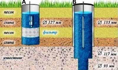 В зависимости от пластов залегания глубинные скважины для воды можно разделить на два типа – на песок (A) и на известнях(B) (см. пояснения в тексте)