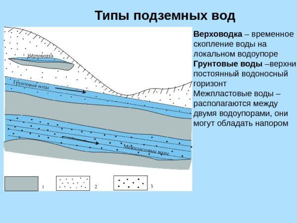 Верховодка не может считаться стабильным источником воды.