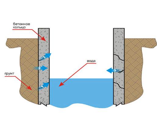 «Верховодка» проникает через разгерметизированные щели в питьевую воду и загрязняет ее