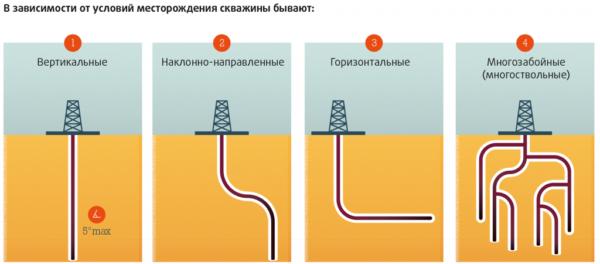 Виды нефтегазовых скважин.