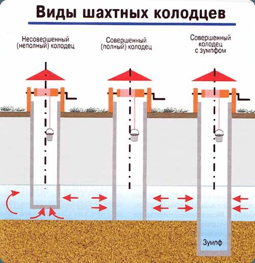 Виды шахтных колодцев по части заглубления в водоносный горизонт