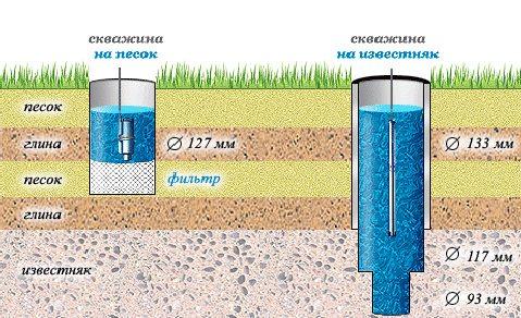 Влияние пластов на глубину бурения
