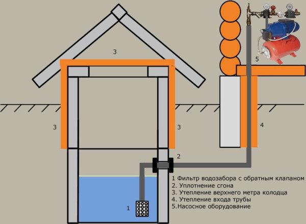 Ввод трубы в колодец должен осуществляться ниже уровня промерзания грунта