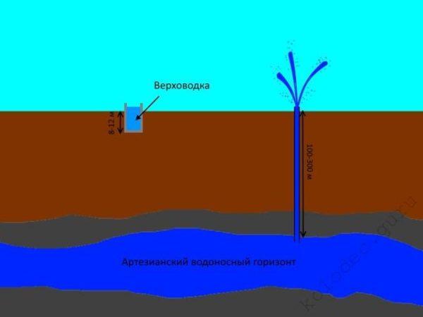 Залегание артезианского водоносного горизонта находится на глубине 100-300 м