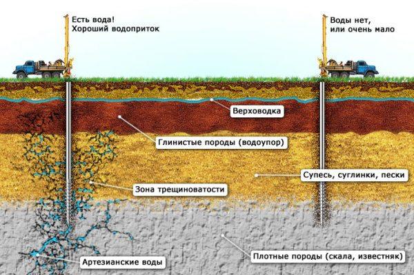 Зависимость наличия водоносного пласта от геологических условий.