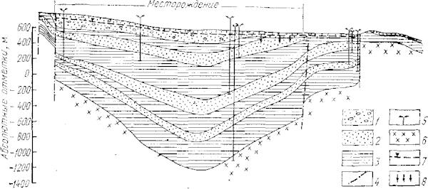 Зайсанский артезианский бассейн. Гидрогеологический разрез